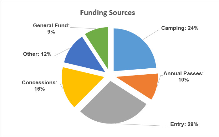 FundingSources